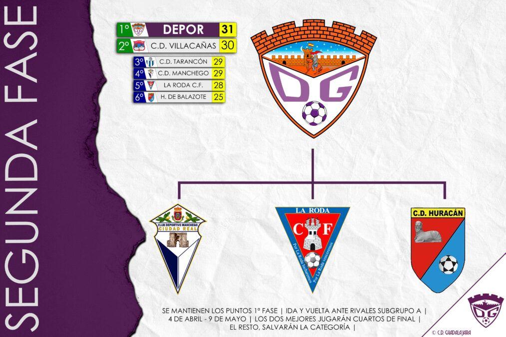 Así es la segunda fase del campeonato que afrontará el Deportivo Guadalajara